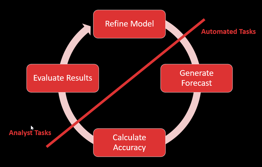 Forecasting Lifecycle
